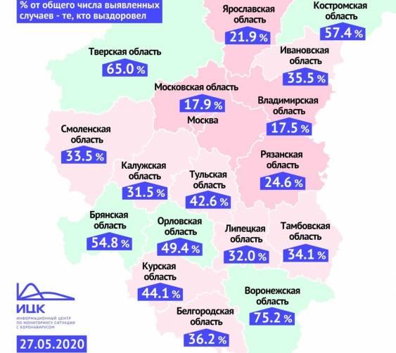 Брянская область вошла в пятерку регионов-лидеров по числу выздоровевших от COVID-19