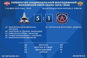 Брянские хоккеисты разгромили «Академию Михайлова» из Новомосковска