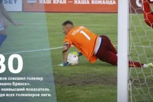 Вратарь брянского «Динамо» стал лидером ФНЛ по количеству сейвов