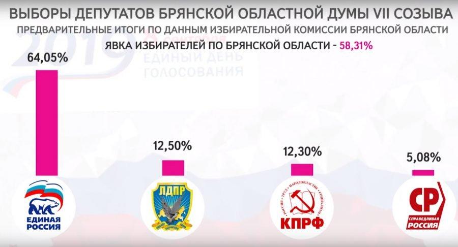 В Брянской области на выборах победила «Единая Россия»