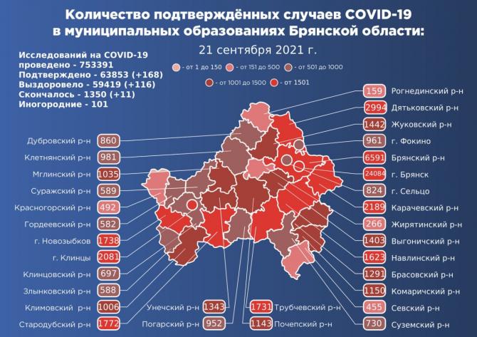Статистика COVID-19