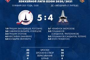Брянские хоккеисты начали Новый год с поражения