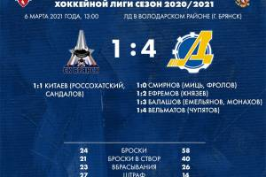 Хоккейный клуб «Брянск» потерпел очередное поражение
