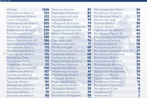 По суточному приросту COVID-19 Брянщина оказалась на 25 месте в стране