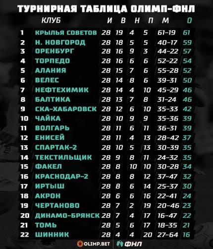 Брянское «Динамо» осталось на 20 месте в турнирной таблице