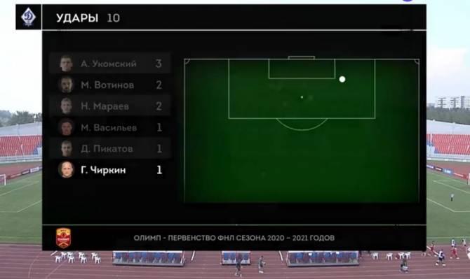 Брянское «Динамо» проиграло «Енисею» 0:1