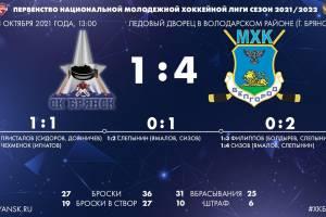 Брянские хоккеисты проиграли дома «Белгороду» 1:4